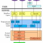 Apple llevará ZFS en Leopard