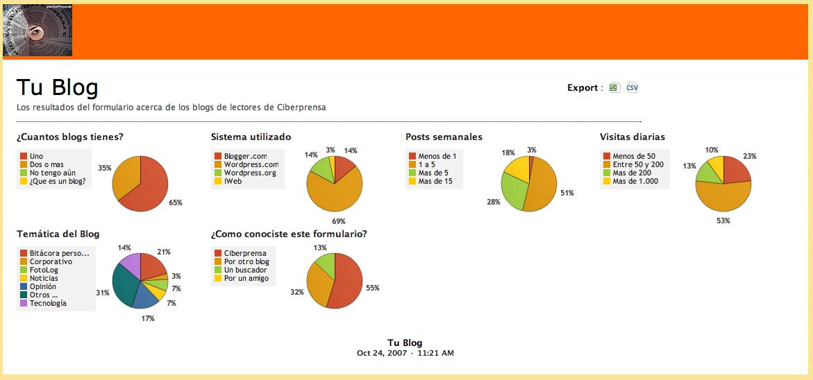 """Primeros resultados de """"Tu Blog"""""""