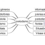 WikiMapaMental