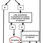 La Verdad está en Internet
