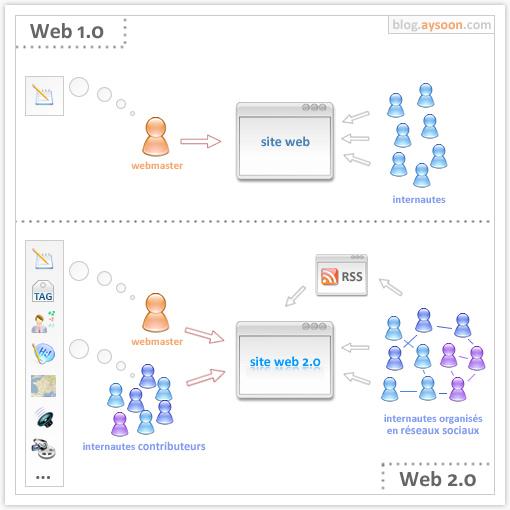 La Web 2.0 ilustrada en una sola imágen
