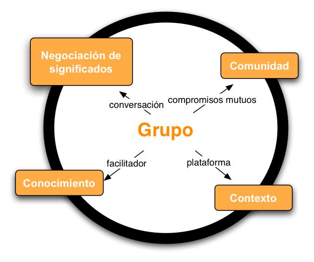 Redes Sociales y Empresa 2.0