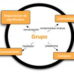 Redes Sociales 2.0 y su aplicación a los Negocios