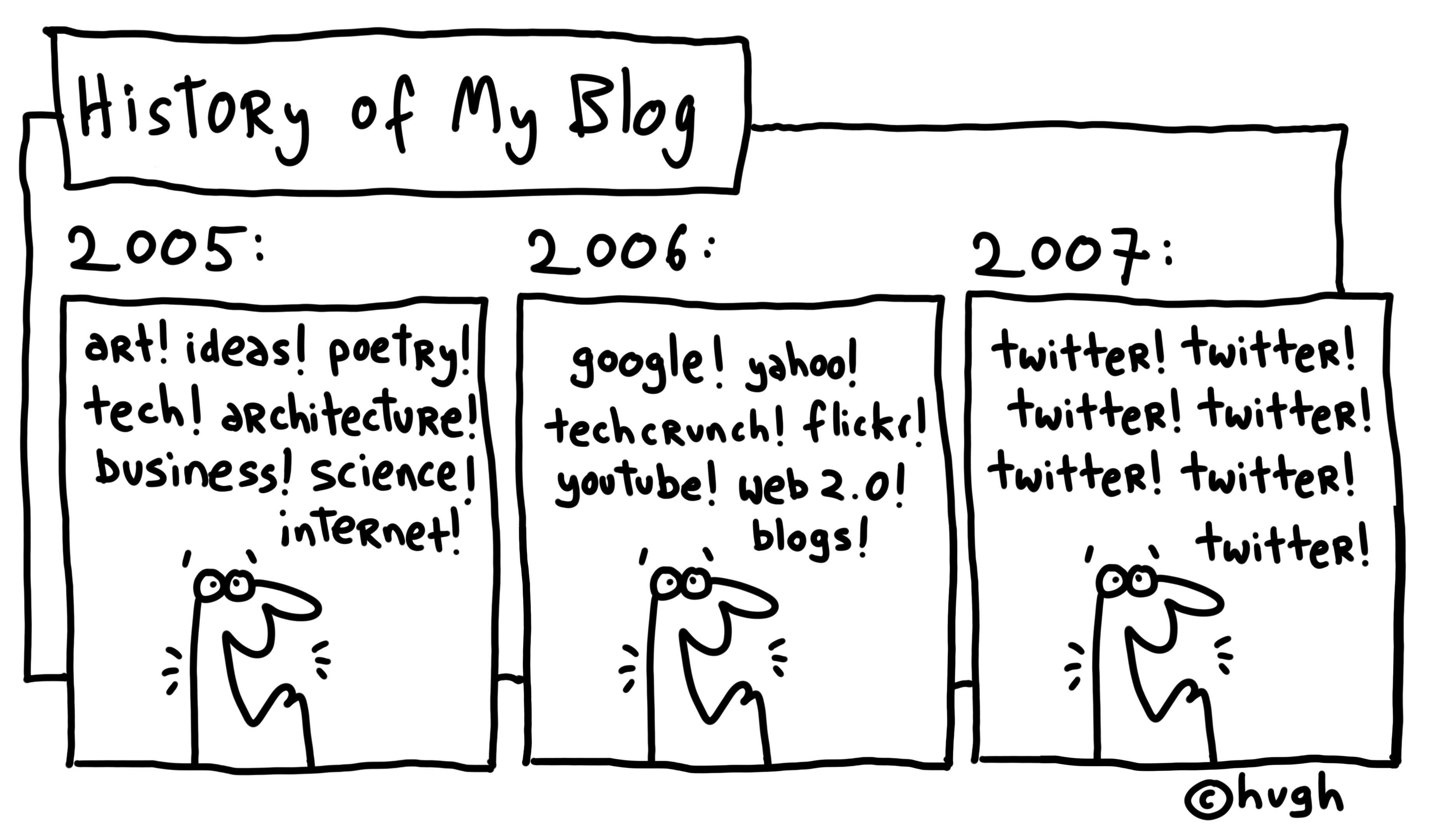 Historia de un Blog
