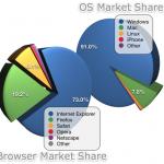 ¿Por que usas Internet Explorer?