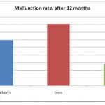 El iPhone se estropea menos que Blackberry y Treo