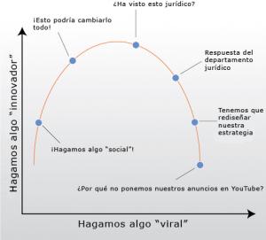 curva del social media corporativo