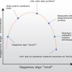 La curva de la innovación frente a lo viral en el Social Media