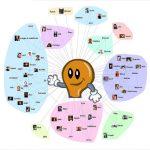 Estrategia Social Media empresarial – 5 puntos vitales