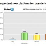 Twitter mejor que LinkedIn para el branding personal