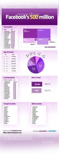 El 93% de la gente no está en Facebook