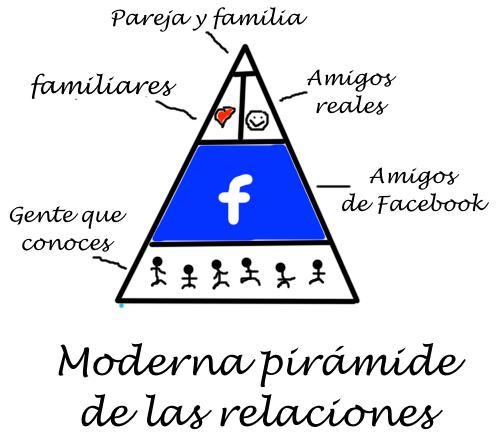La Pirámide de las relaciones moderna