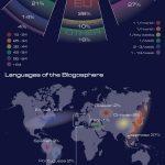 Estado de la blogosfera en 2010: los blogs están mejor que nunca
