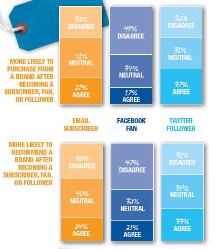 Los seguidores de Twitter como embajadores de marca
