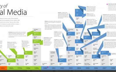 La Historia del Social Media
