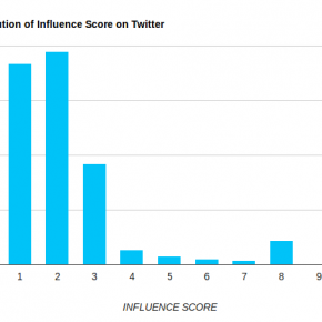 influencescore