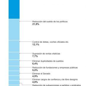 Clic para ver la infografía sobre soluciones a la crisis de los internautas