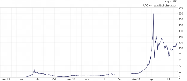 evolución precios bitcoin 2011 2013