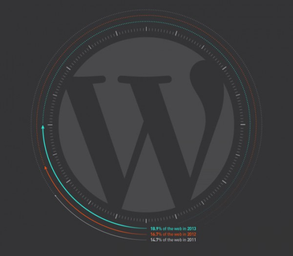 uso-de-wordpress-en-la-web