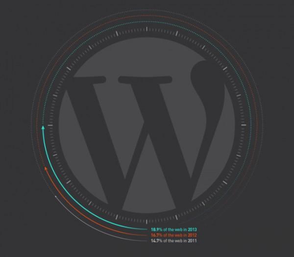 uso-de-wordpress-en-la-web