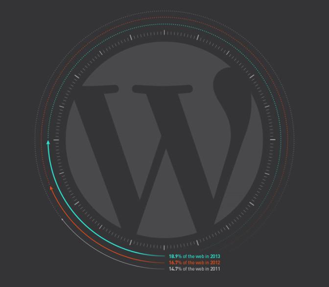 Participa en el 1er Estudio de uso de WordPress en España