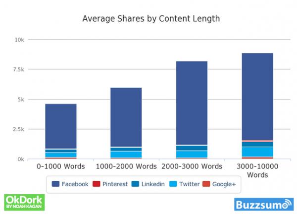 viralidad por longitud del contenido
