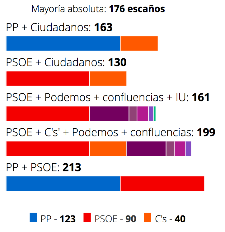 posibles pactos post electorales